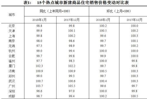 70城最新房价出炉 11城新房价格低于去年1月