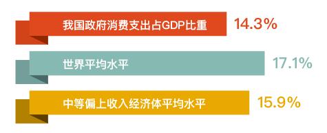 麻辣财经:GDP70%用于行政开支?完全不靠谱!