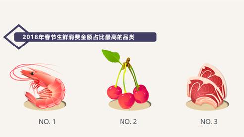 网购生鲜已成年货首选 ,广州年货生鲜消费额同比增长186%