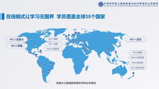中科院发布在线少儿英语报告:头部企业占领八成市场