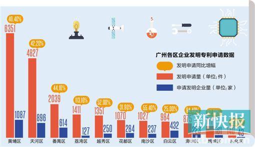 广州7区去年企业发明申请量超千件 黄埔最多