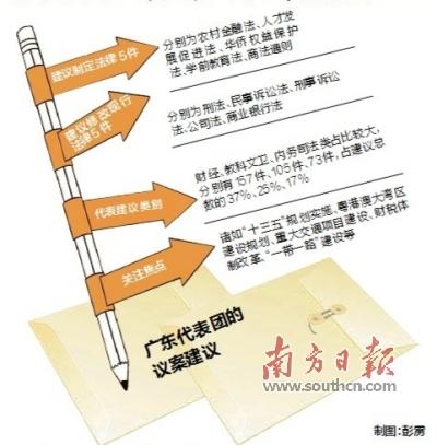 广东代表团今年提出10件议案428件建议 学前教育乡村振兴成关注焦点