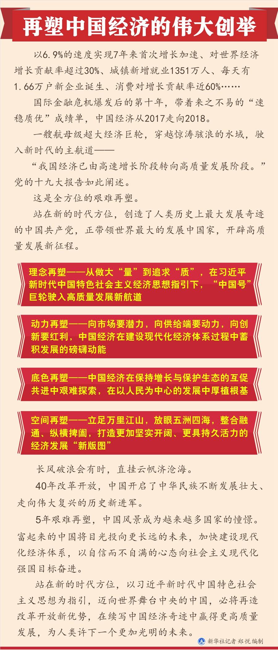 再塑中国经济的伟大创举