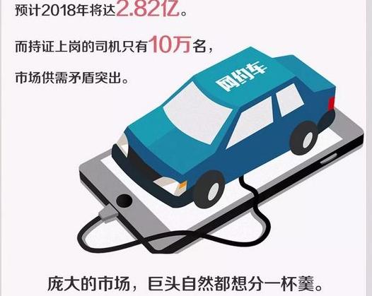 """新一轮""""网约车大战""""要来了 你打车会更便宜吗?"""