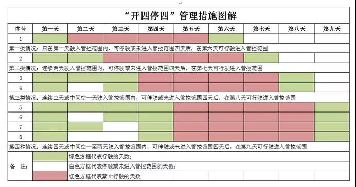 广州即将要限外?非市籍车辆驶入市中心区不得超4日