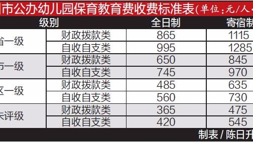 广州统一规定公办园最高每月每娃可收1285元保育费