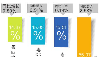 去年广东新生人口二孩过半 老龄化程度正加大