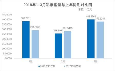财政部:2018年3月全国彩票销售401.87亿