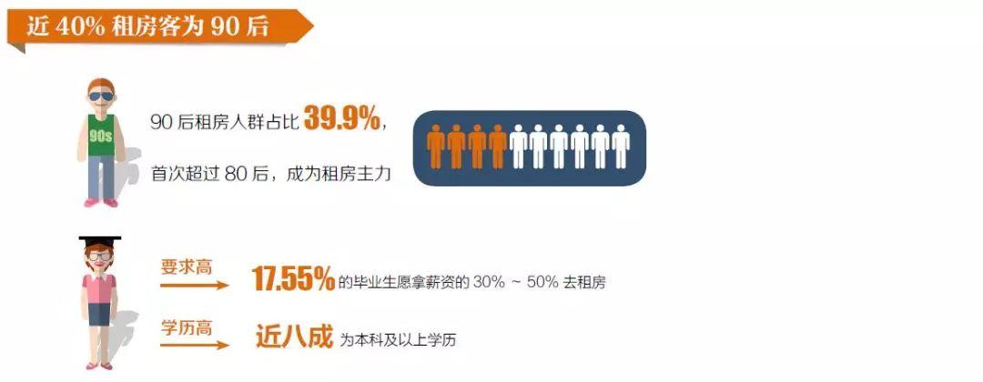 90后的住房观调查: 超四成表示接受终生租房