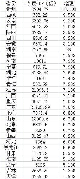 各省份经济一季报:贵州增速再度领跑 粤浙转型显效