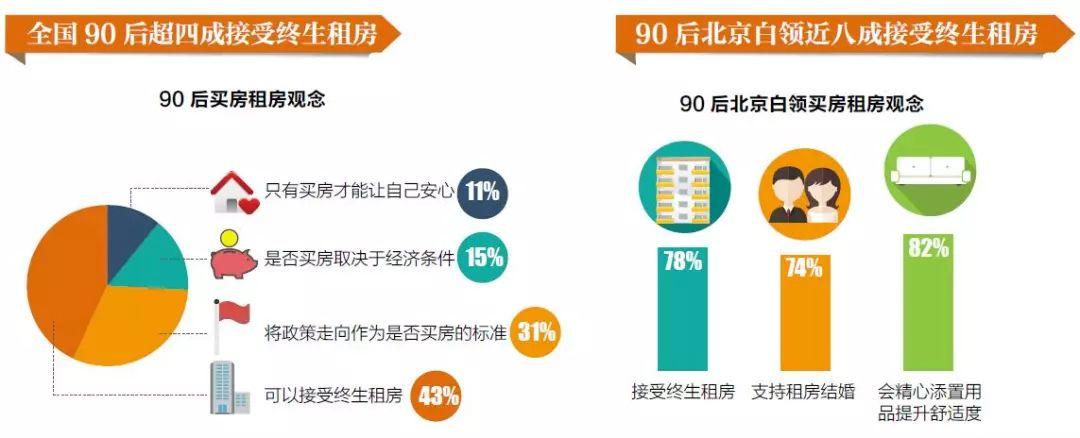 90后的住房觀調查: 超四成表示接受終生租房
