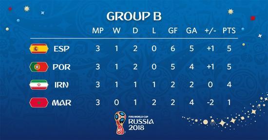 世界杯最疯狂小组尘埃落定!凭多1个进球分出排名