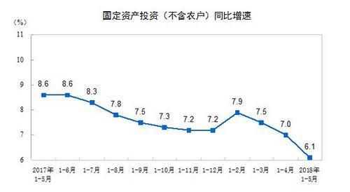 前五月全国固定资产投资216043亿元 同比增长6.1%