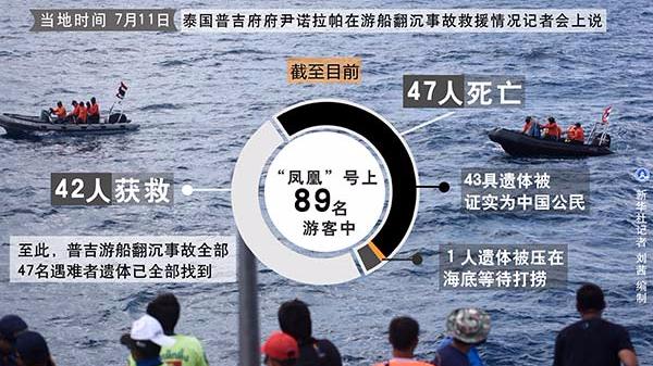 普吉游船翻沉事故最后一名失联乘客遗体找到