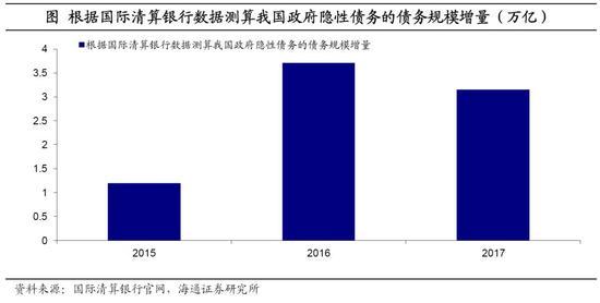 地方隐性债务有多大?机构:去年底规模约30.6万亿