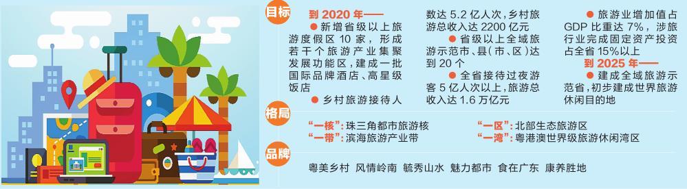 广东:到2020年新增省级以上旅游度假区10家