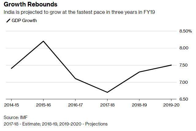 印度股市再迎10年长牛?预计2019年将实现三年来最快经济增速