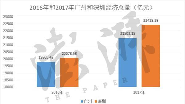 全国30城经济半年报:深圳甩开广州 武汉郑州增势猛