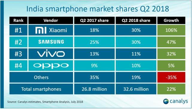 外媒:谁才是第一?小米三星再争印度手机市场霸主