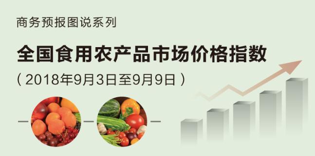 商务部:9月第一周食用农产品价格继续上涨 西红柿上涨8.8%