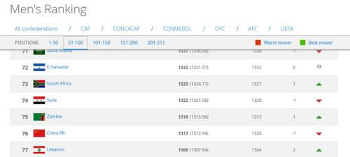 FIFA排名:国足下滑1位列第76 系近一年来新低