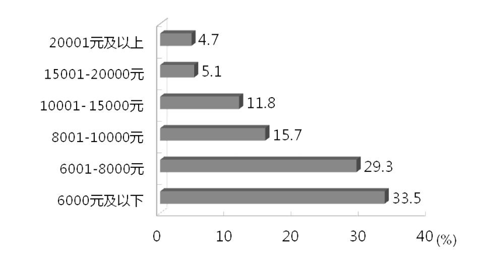 在穗就业留学回国人员月工资收入分布