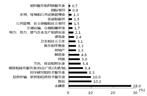 图1 在穗留学回国人员就业行业分布