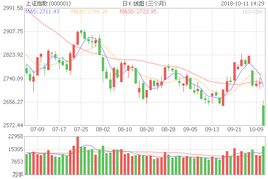沪指午后失守2600点关口 近700只个股跌幅超9%