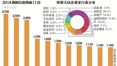 胡润发布2018百富榜 马云超许家印登顶 四成富豪财富缩水