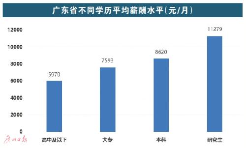 广州人工资全省排第二 平均月薪8603元 第一是…