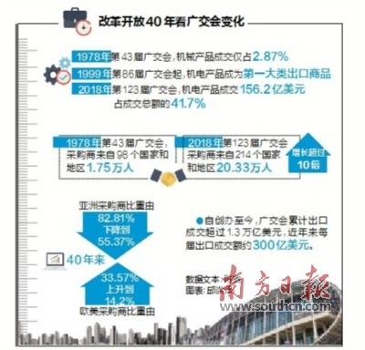 第124届广交会今日在广州开幕