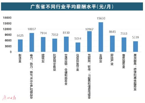 广州人工资全省排第二 平均月薪8603元 增幅达19.32%