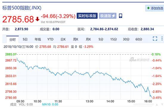 美国股市遭血洗纳指狂跌超4% 特朗普批美联储疯了