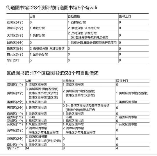 尴尬!广州超六成受访者不知社区图书馆位置