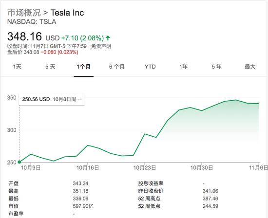 马斯克卸任董事长,特斯拉股价创近3个月新高