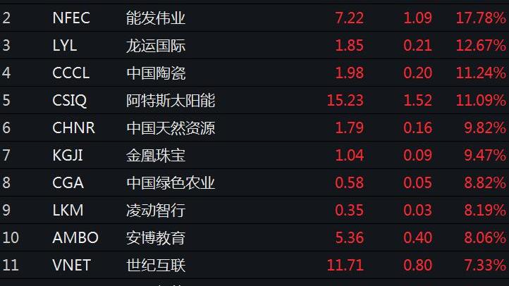 美股探底回升 红黄蓝大跌逾50%