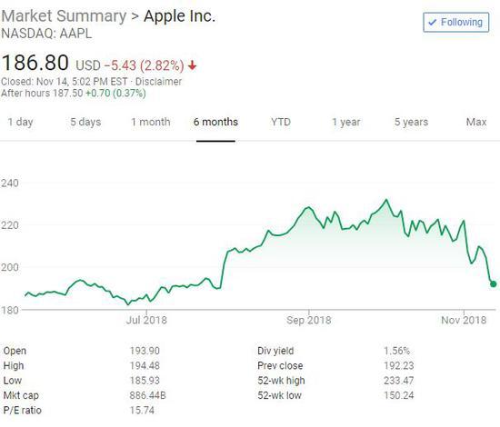巴菲特三季度继续增持苹果 清仓了沃尔玛