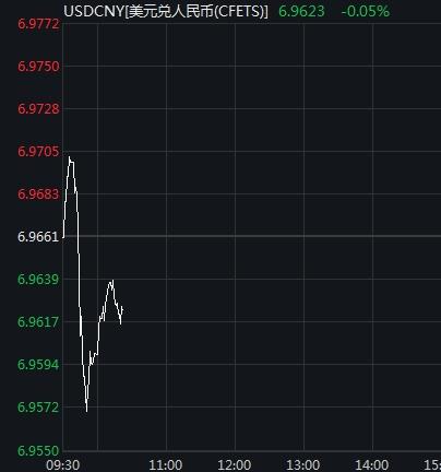 人民币急速拉升逾百点!在岸汇率一度升破6.96