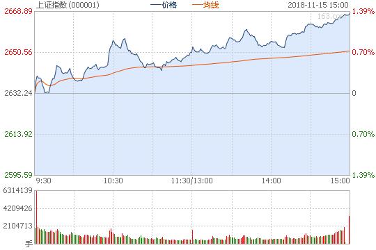 收评:沪指震荡上行涨1.36% 高送转板块掀涨停潮!
