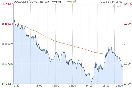 美股走弱 道指跌0.81%标普5连跌!油价止步12连跌