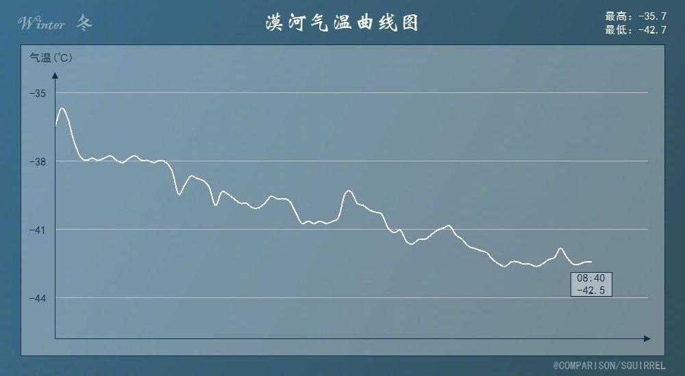 气象监测显示,12月5日凌晨漠河降到-42.7度。中气爱制作