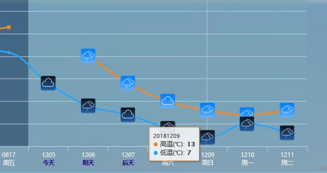 根据官方预报,广州气温将下降10度以上,最低7度。如果降雨较大,实际气温可能更低