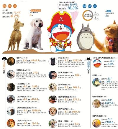 """今年银幕""""猫狗大战"""",""""喵星人""""完胜"""