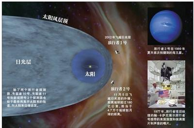 旅行者2号:我飞出太阳系了吗?