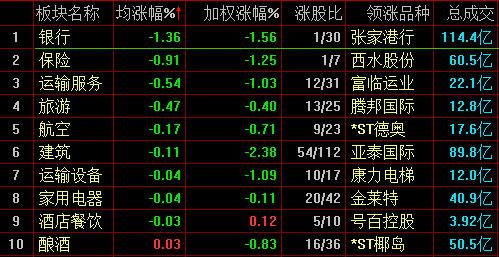 今日股市:沪指震荡下行跌0.52% 创投股掀涨停潮