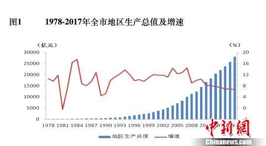 北京人均GDP接近13万元 科技创新能力大幅提升