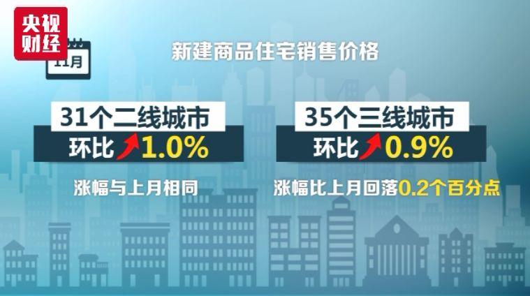 青島房價上月略漲,市房管局長已發話:明年嚴格執行限購限貸