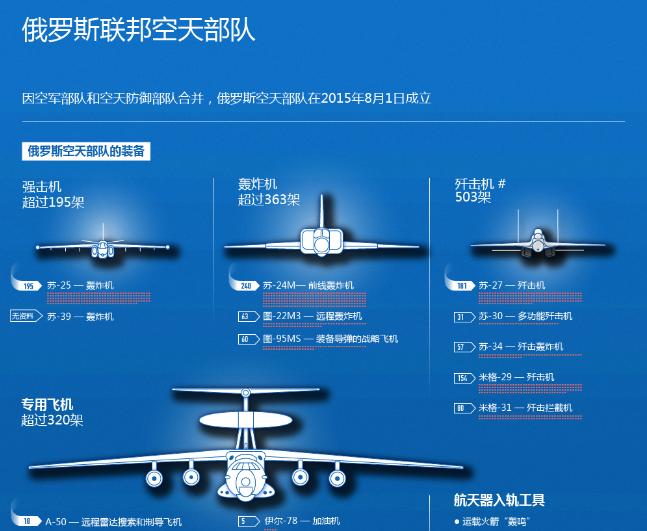 俄媒:俄拟于年内完成对升级版苏30SM战机试验