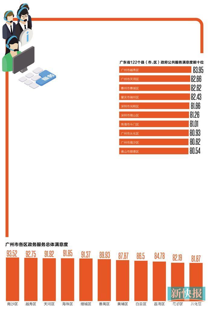 广州政务服务满意度连续三年全省居首:越秀区夺冠