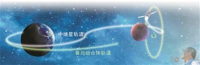 """嫦娥奔月为何先架""""鹊桥""""?揭秘中继星特殊能力"""
